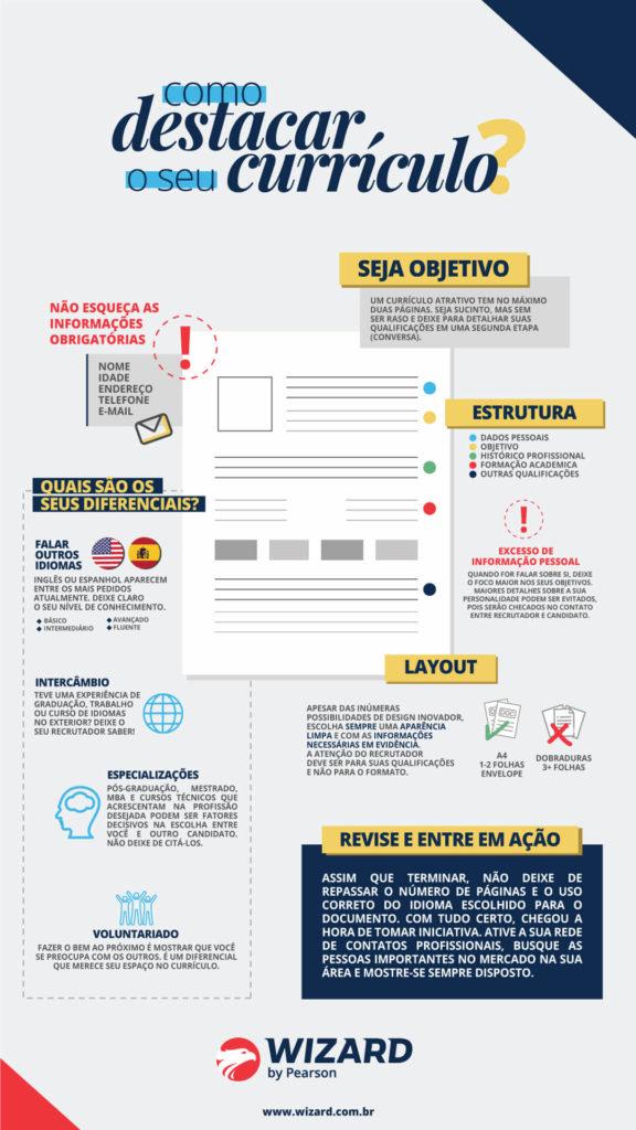 Infográfico com dicas para criar o currículo ideal