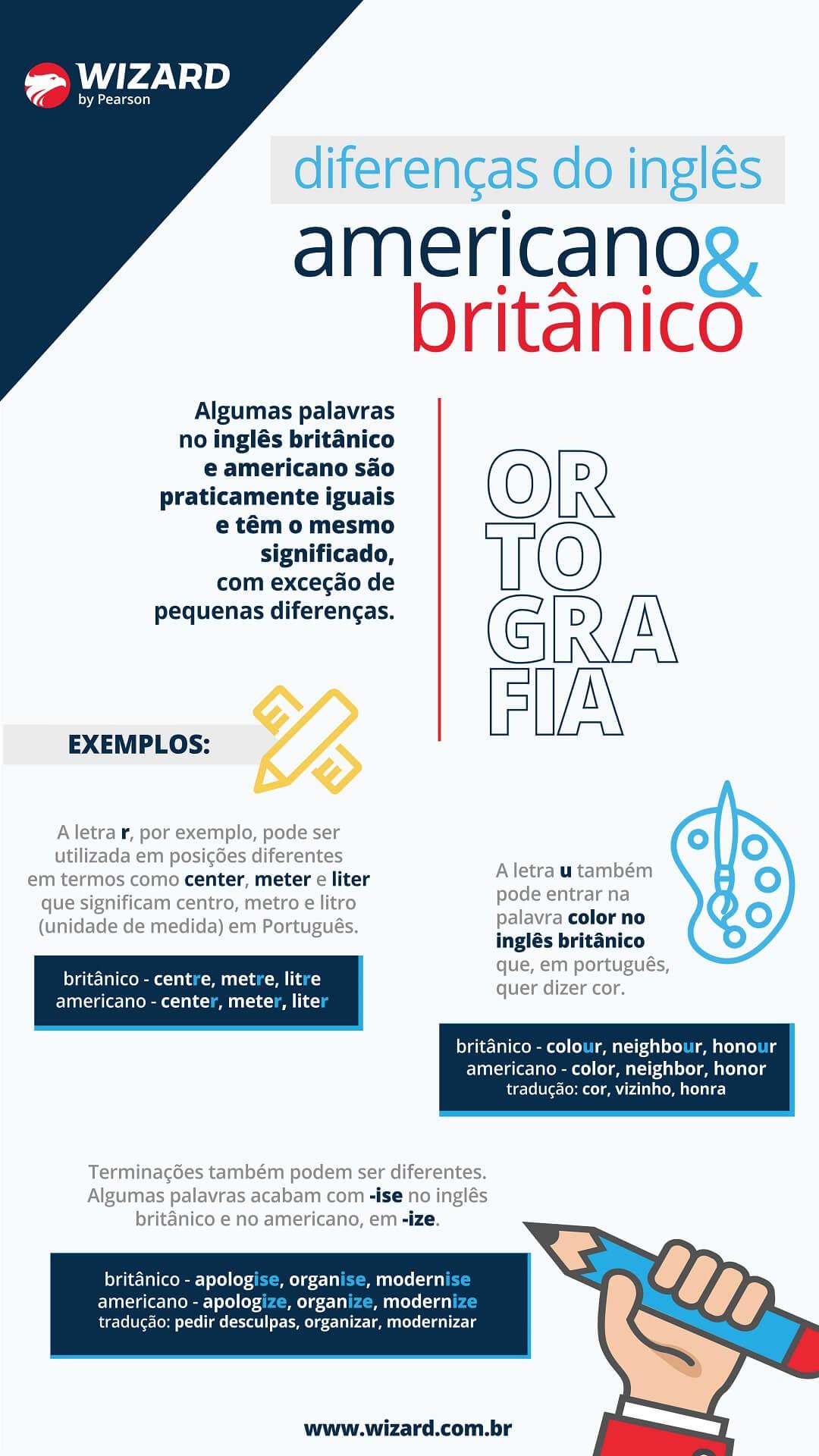 Infográfico: Inglês Britânico x Inglês Americano - Diferenças Ortográficas