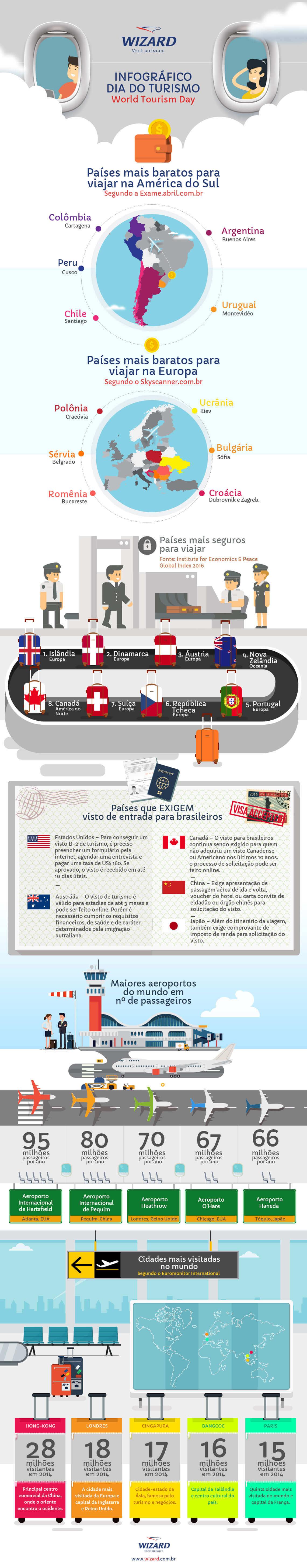 infográfico de curiosidades sobre turismo e viagem