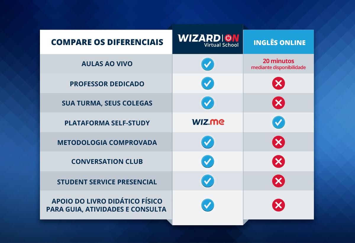 Compare os diferenciais de aprender inglês com Wizard ON