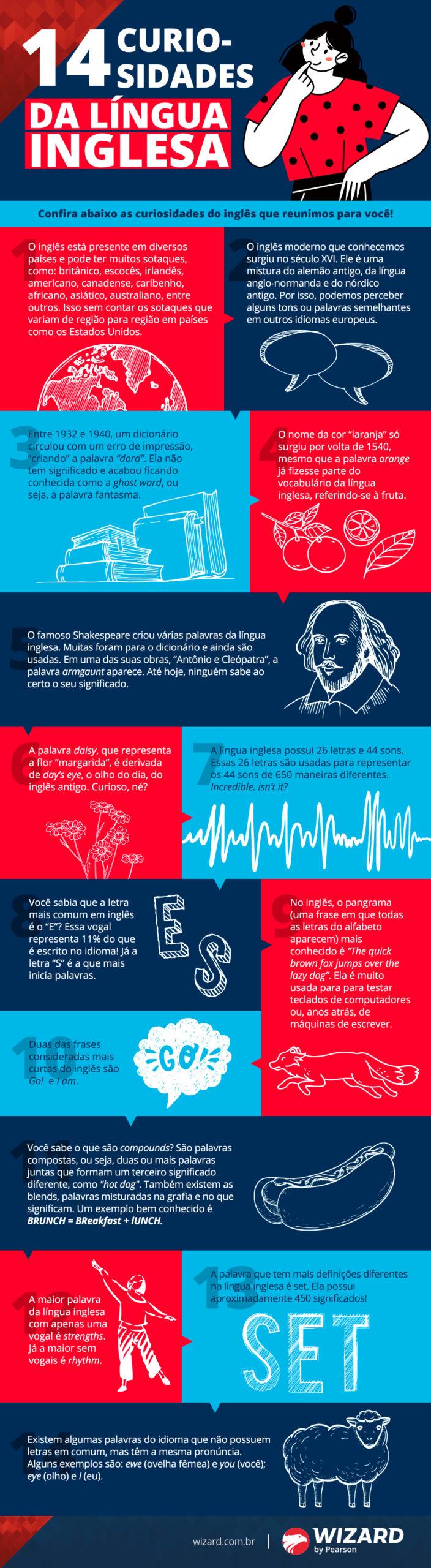 Infográfico: 14 curiosidades da língua inglesa