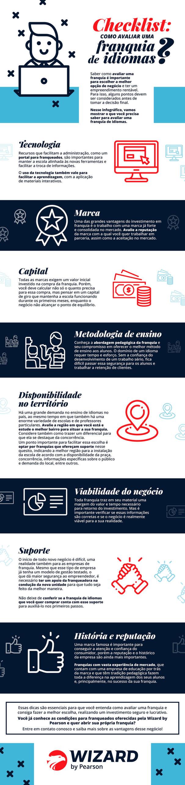 Infográfico - Checklist: como avaliar uma franquia de idiomas