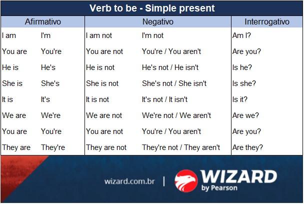 verbo to be no presente