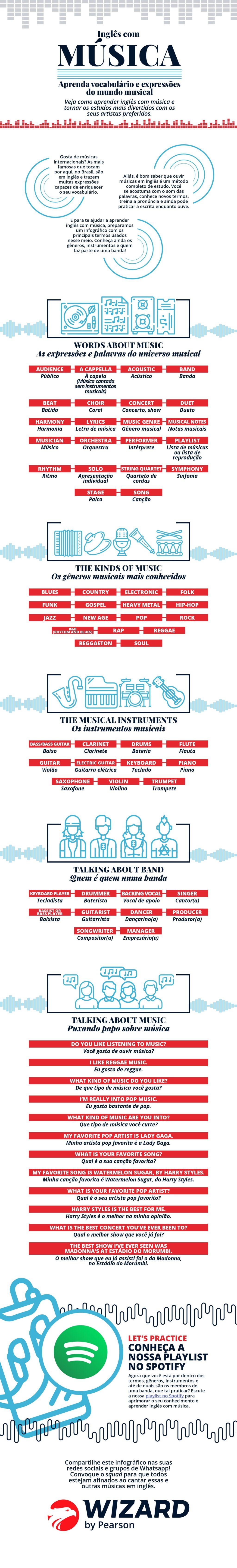 infográfico música